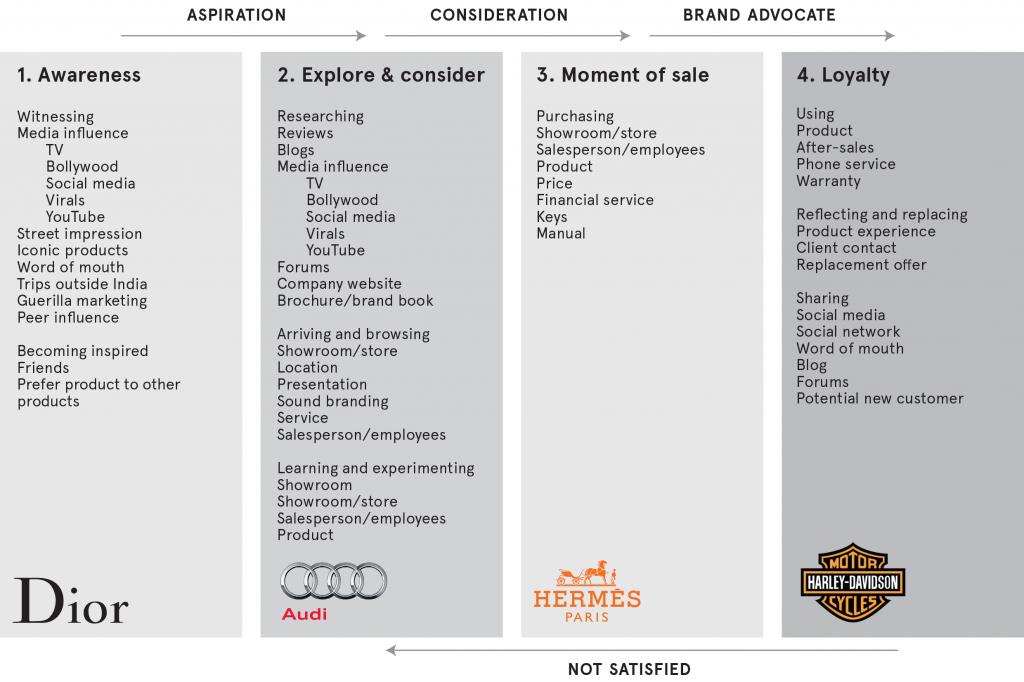Chart-brands