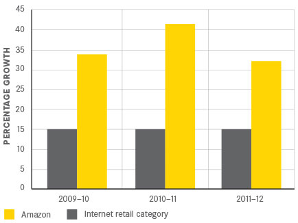 Amazon's growth is over twice that of the average e-retailer according to Euromonitor data from 2013.5