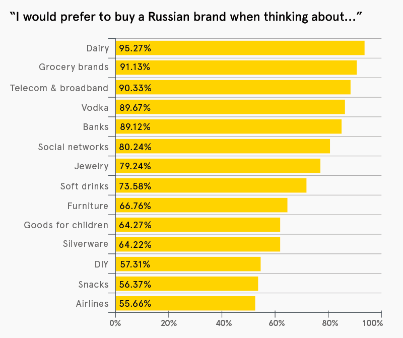Landor's Russian Consumer Report: An introduction | Thinking | Landor